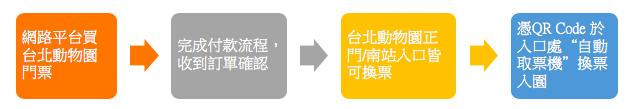 動物園,台北動物園2020,台北市立動物園,門票,線上購票